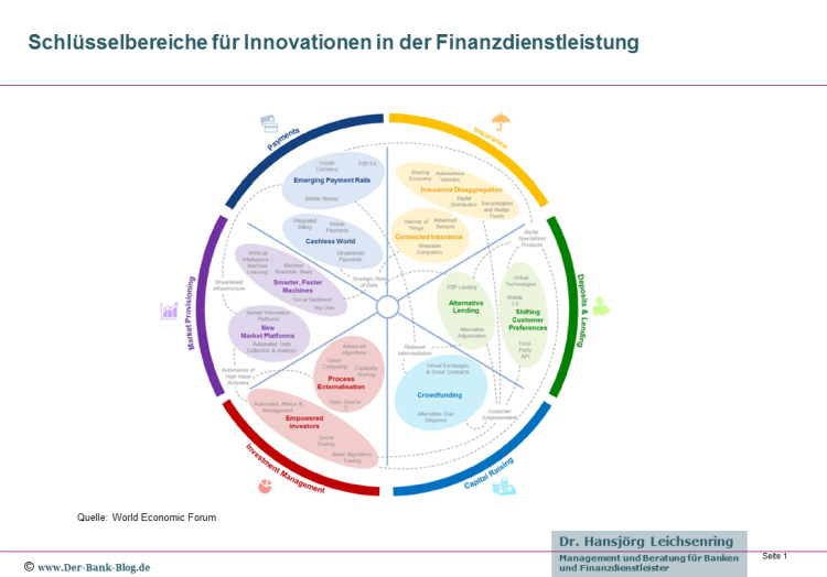 Schlüsselbereiche für Innovationen in der Finanzdienstleistung