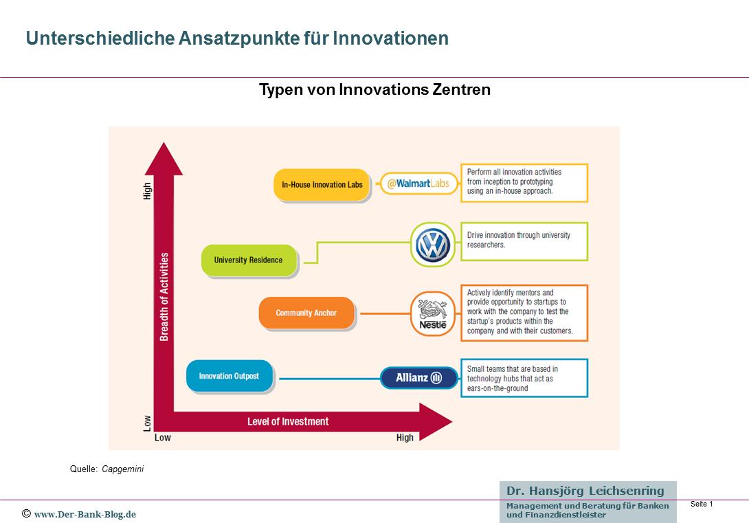 Unterschiedliche Ansatzpunkte für Innovationen
