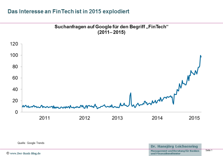 Suchanfragen bei Google zu FinTech 2011 bis 2015