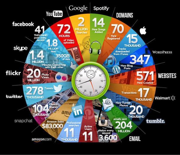Was alles 2015 in einer Minute im Internet passiert