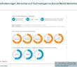Herausforderungen für das Marketing 2015
