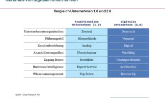 Vergleich Unternehmen 1.0 und 2.0