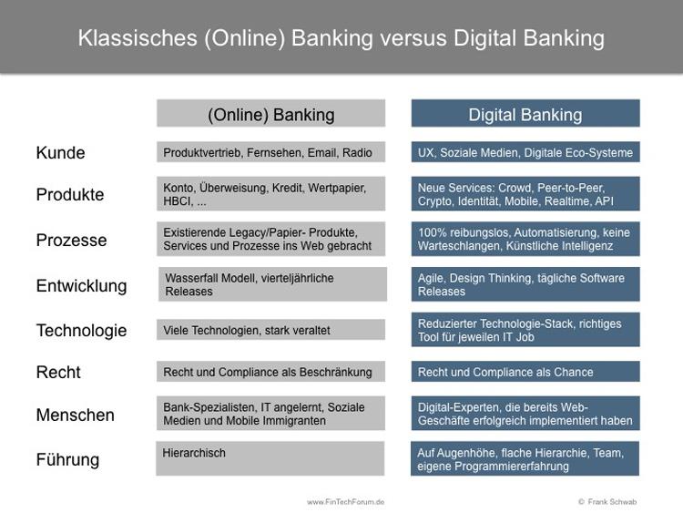 Merkmale von klassischem Online Banking und Digital Banking