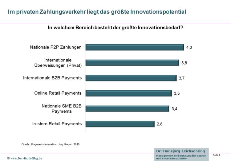 Im privaten Zahlungsverkehr liegt das größte Innovationspotential