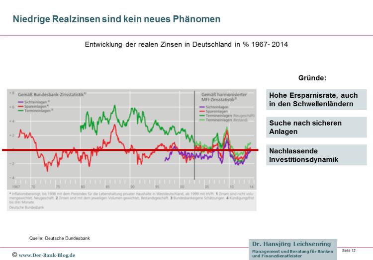 Entwicklung der realen Einlagenverzinsung in Deutschland