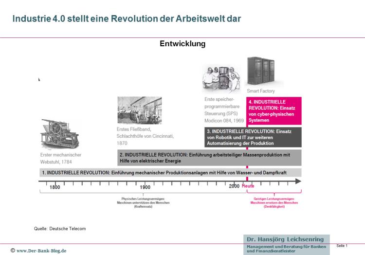Industrie 4.0 stellt eine Revolution der Arbeitswelt dar