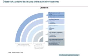 Überblick zu Mainstream und alternativen Investments
