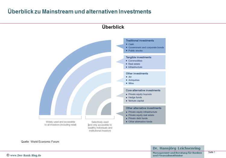 Überblick zu Mainstream und alternativen Investments