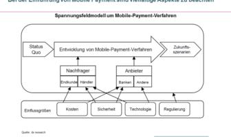 Spannungsfeldmodell um Mobile-Payment-Verfahren