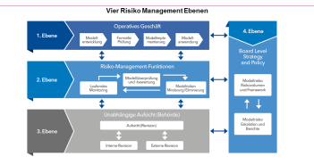 Vier Ebenen des Model Risk Management