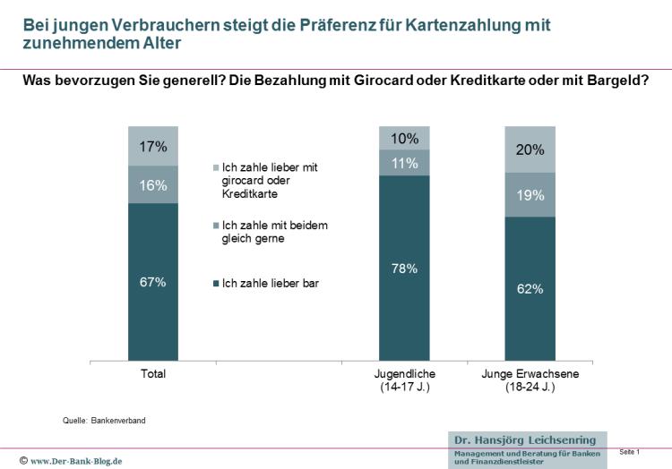 Anteil der Zahlungsverfahren bei jungen Konsumenten