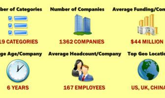 Zusammenfassung wichtiger Fakten zu FinTech Startups