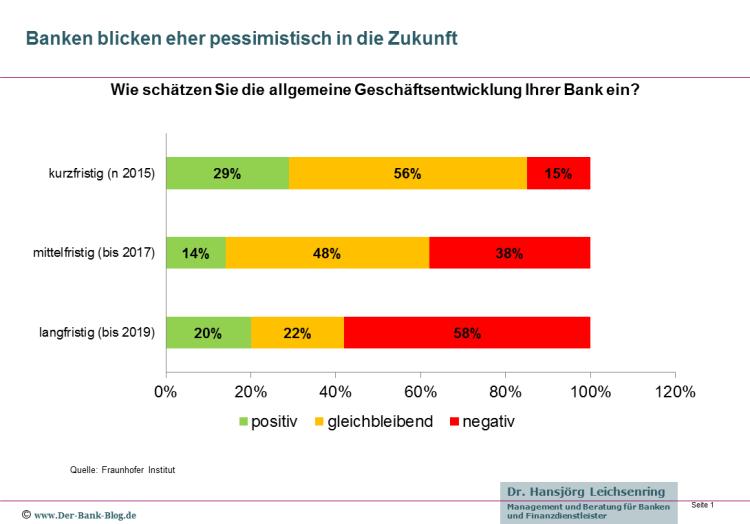 Banken schätzen zukünftige Geschäftsentwicklung pessimistisch ein