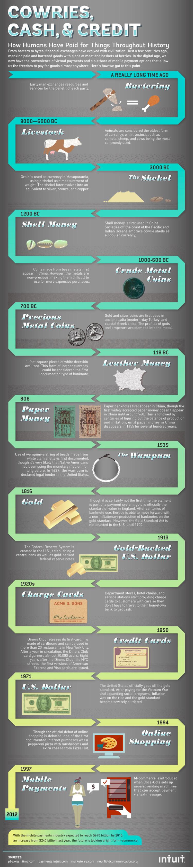 Infografik zur Geschichte des Geldes und Bezahlens