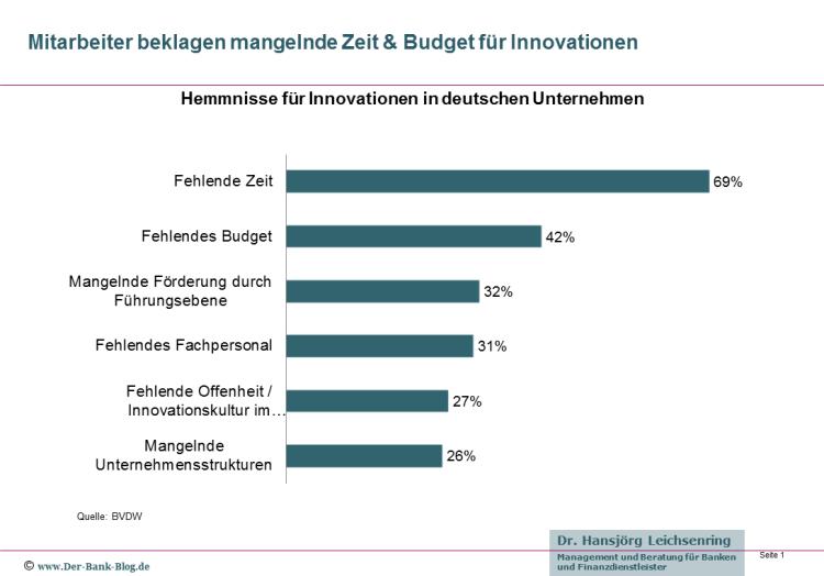 Hemmnisse für Innovationen in deutschen Unternehmen