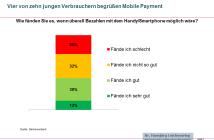 Vier von zehn jungen Verbrauchern begrüßen Mobile Payment