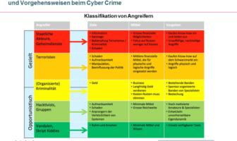Klassifikation von Cyber Crime Angreifern im Internet
