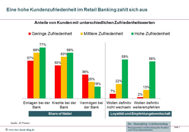 Hohe Kundenzufriedenheit im Retail Banking zahlt sich aus