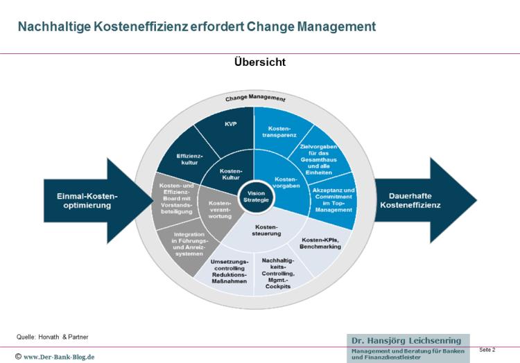 Nachhaltige Kosteneffizienz erfordert Change Management