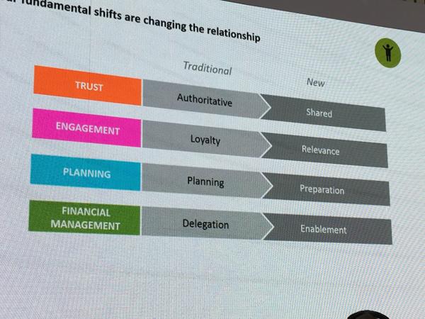 Millenials verändern die Kundenbeziehung