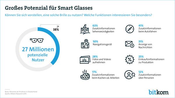 38 Prozent der Deutschen können sich vorstellen, Datenbrillen zu nutzen