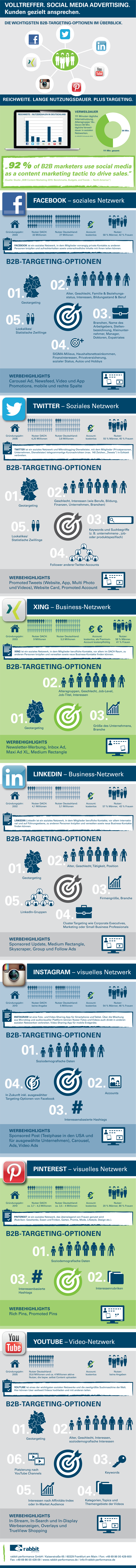 Richtige B2B Zielgruppenansprache auf Social Media
