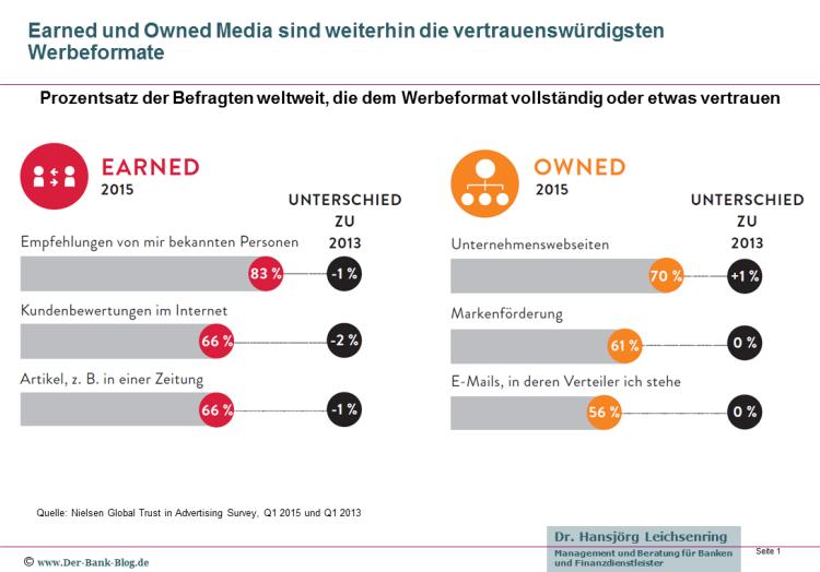 Vertrauen in Werbung 2015