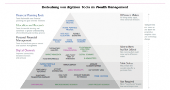 Übersicht zu digitalen Tools im Wealth Management
