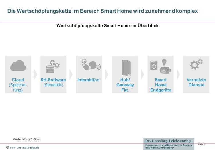 Wertschöpfungskette Smart Home im Überblick