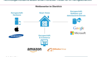Smart Home Wettbewerber und ihr Kerngeschäft