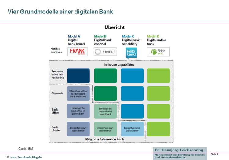 Vier mögliche Grundmodelle einer digitalen Bank