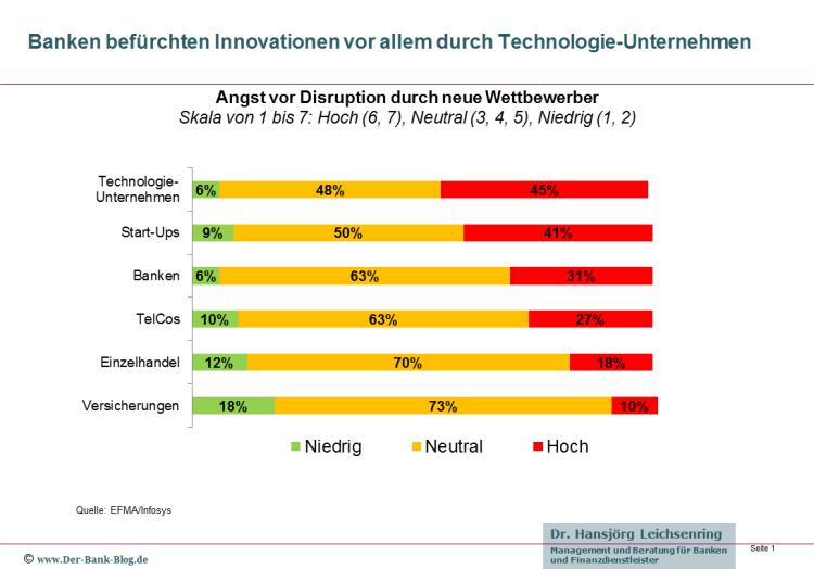 Innovative Wettbewerber im Retail Banking