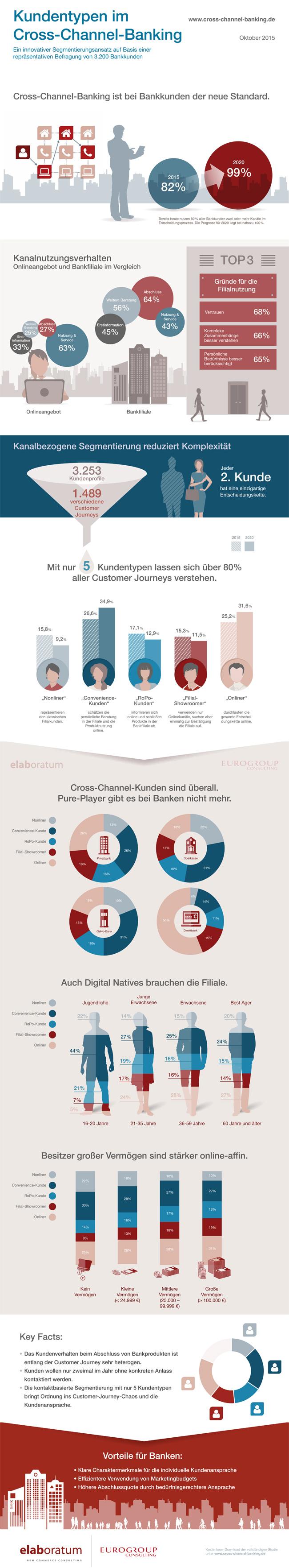 Infografik – Multikanal-Banking