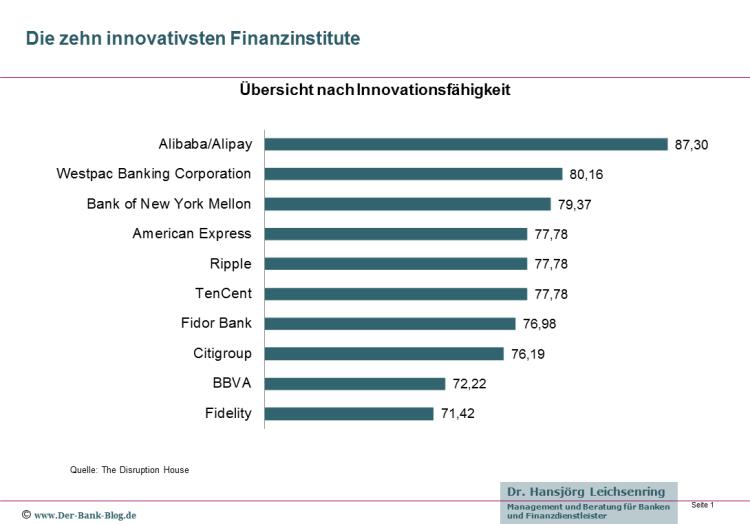 Die weltweit zehn innovativsten Banken