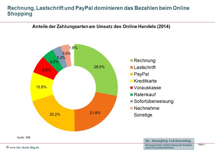 Anteile der Zahlungsarten am Umsatz des Online Handels 2014