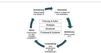 Grundmodell zur strategischen Transformation