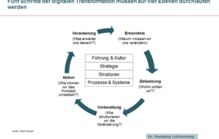 Grundmodell zur strategischen Transformation