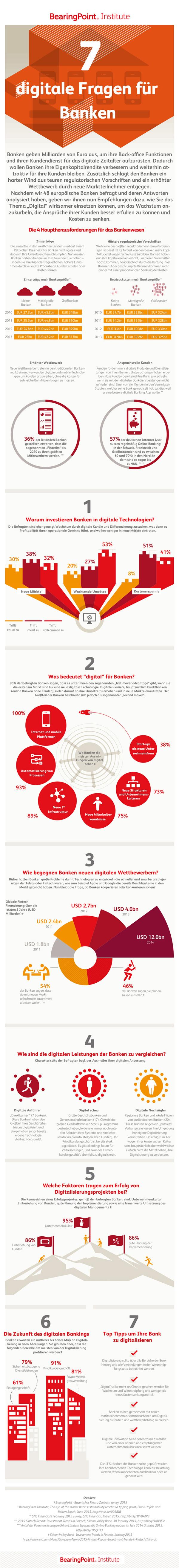 Sieben Themen der Digitalisierung im Bankbereich