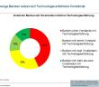 Anteil der Banken mit Vorständen mit/ohne Technologieerfahrung