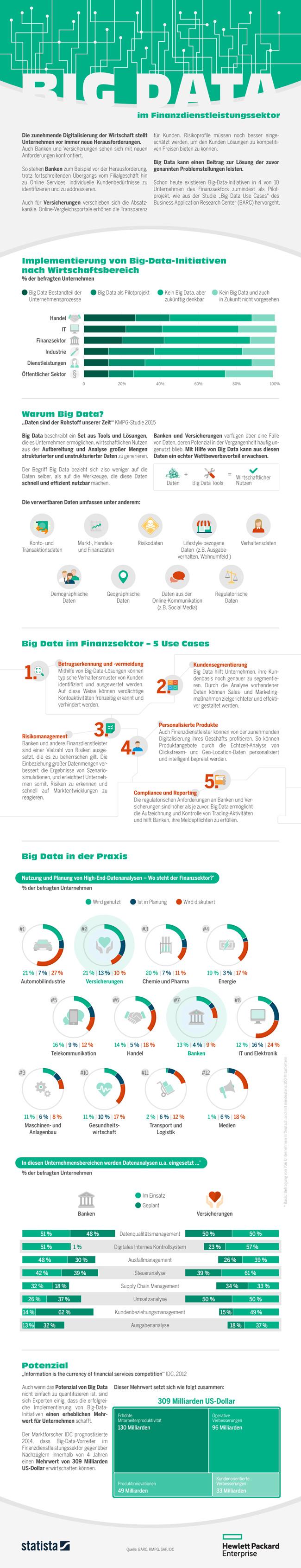 Infografik Big Data im Finanzdienstleistungssektor