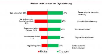 Top 5 Chancen und Risiken der Digitalisierung für Banken