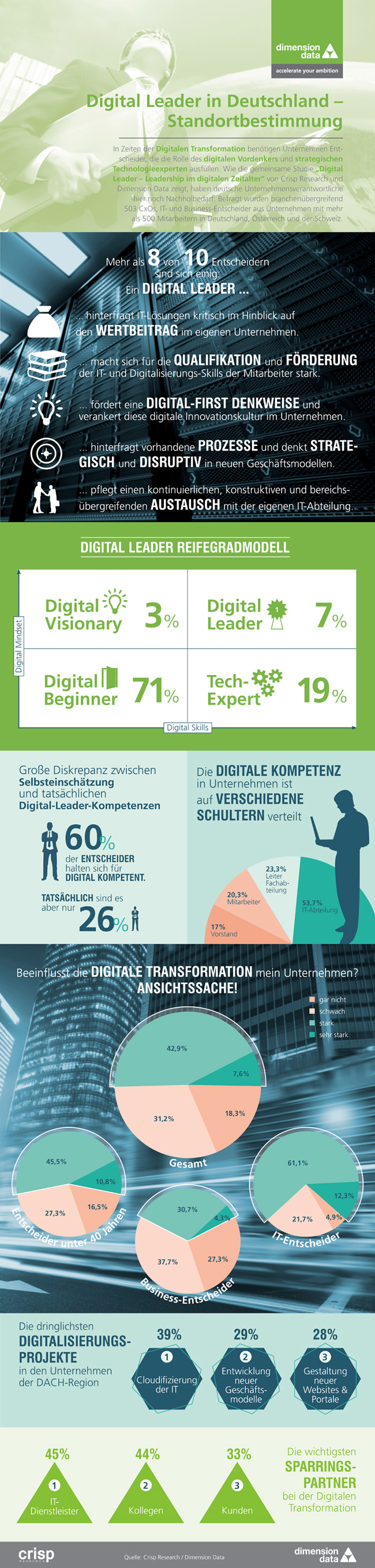 Infografik zur digitalen Führungskompetenz in Deutschland