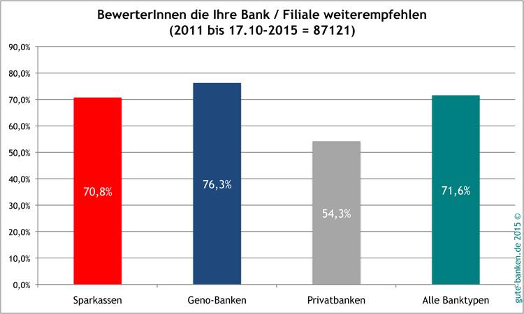 Vergleich der Empfehlungsbereitschaft von Bankkunden nach Institutsgruppen