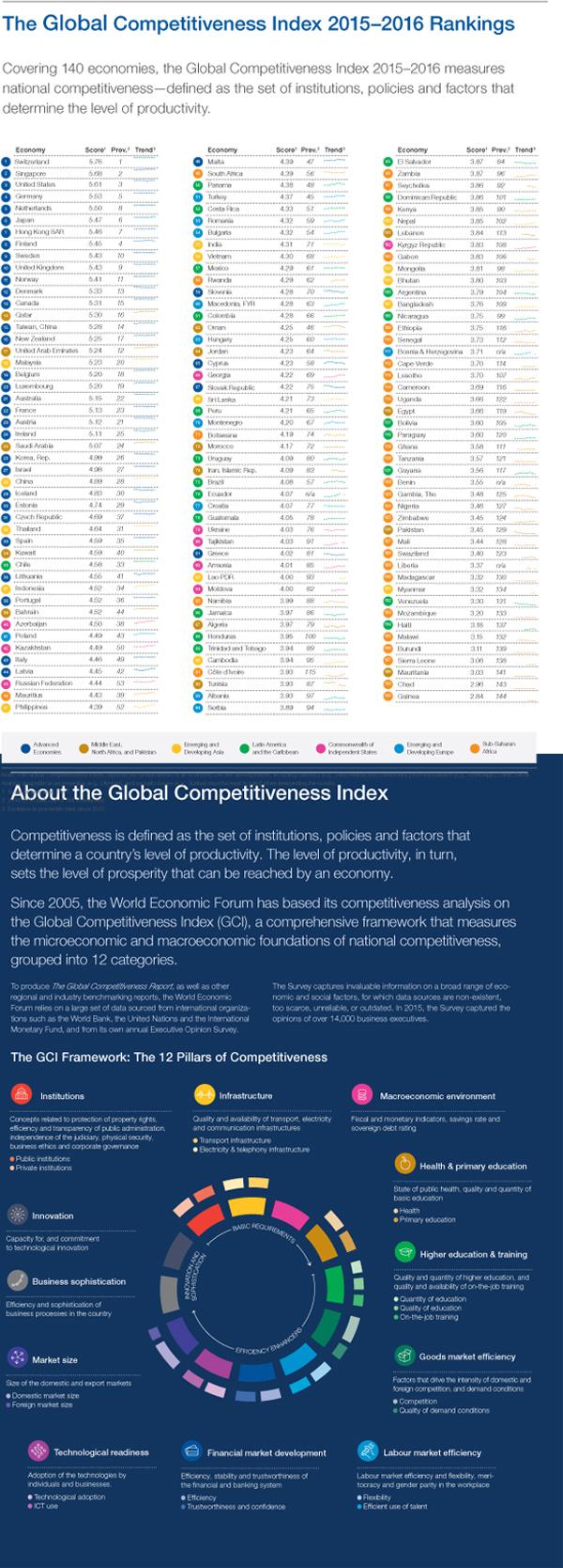 Internationales Ranking der globalen Wettbewerbsfähigkeit 2015 – 2016