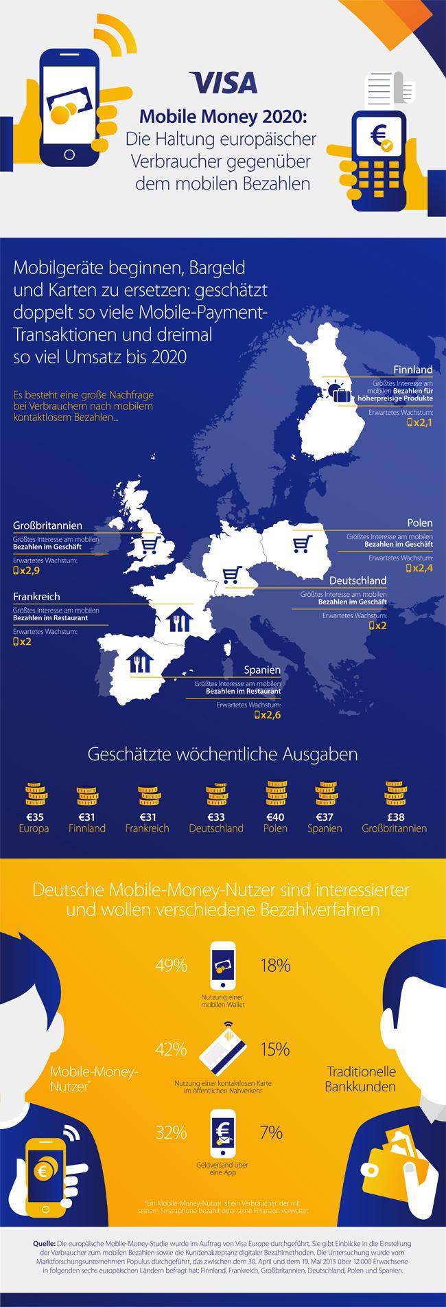 Einstellung europäischer Konsumenten zum Mobile Payment