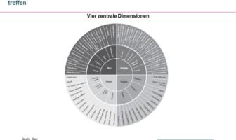 Vier Dimensionen der Entscheidungsunsicherheit von Führungskräften