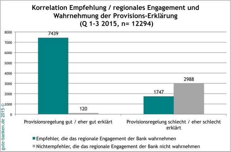 Korrelation von Bankprovisionen und regionalem Engagement