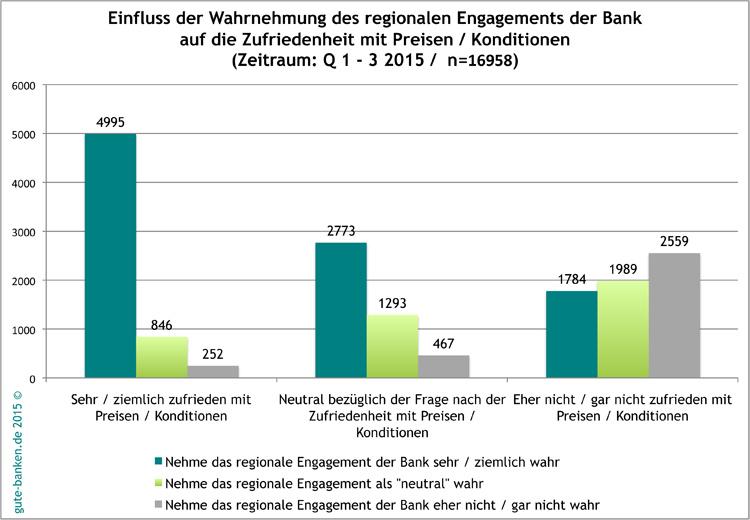 Korrelation Wahrnehmung regionales Engagement und Bankkundenzufriedenheit