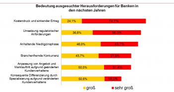 Wichtige Herausforderungen aus Bankensicht