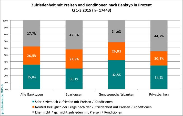 Vergleich der Kundenzufriedenheit mit Bankpreisen nach Bankgruppen